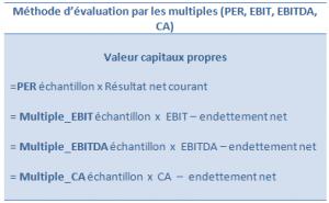 Méthode d'évaluation par les multiples (PER, EBIT, EBITDA, CA)