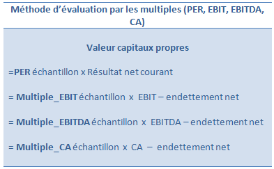 Methode D Evaluation Par Les Multiples Per Ebit Ebitda Ca