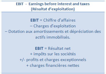 Earnings before interest and taxes