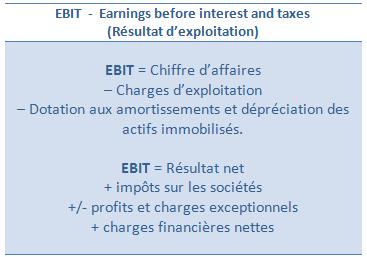 Ebit Ou Rex En Fancais Definition Et Calcul Resultat D