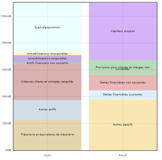 Bilan des entreprises