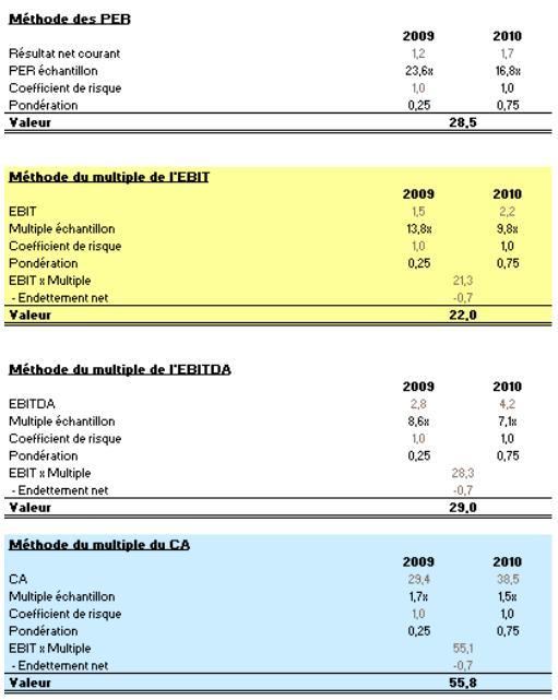 Evaluation d'entreprises par comparable