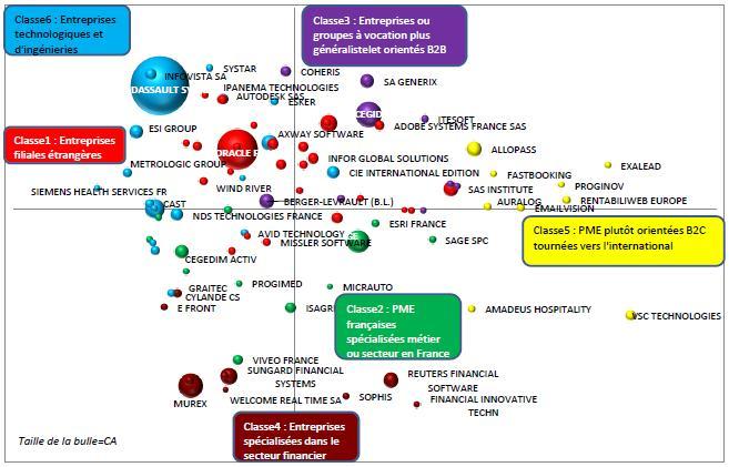 Typologie des entreprises éditeurs de logiciels